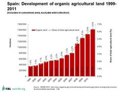 Graph: Spain: Development of organic agricultural land